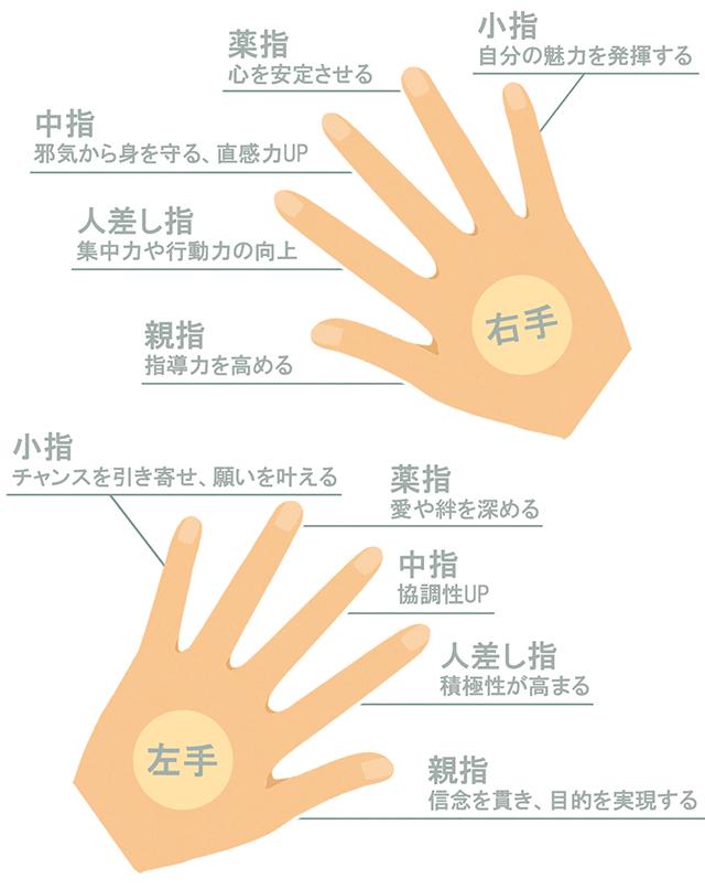 人差し指 指輪 左